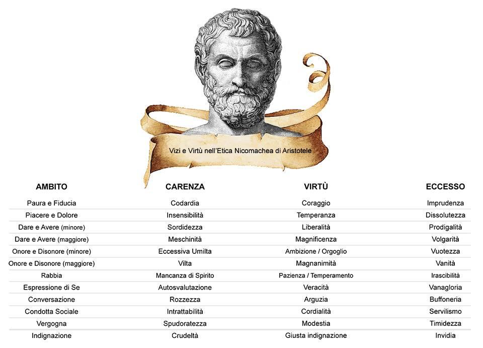 Aristotele Vizi e Virtù